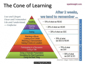 Strength and Conditioning CPD, #CPD, #StrengthandConditioning, #coneoflearning, #pyramidoflearning
