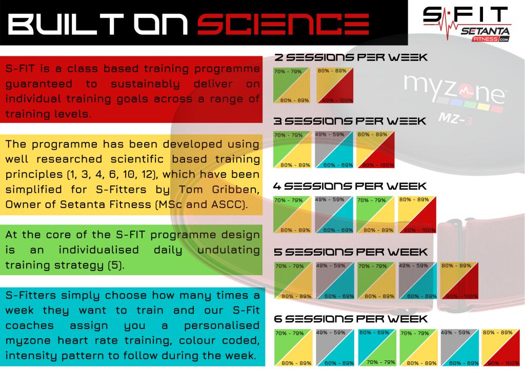 SFIT Colour Codes